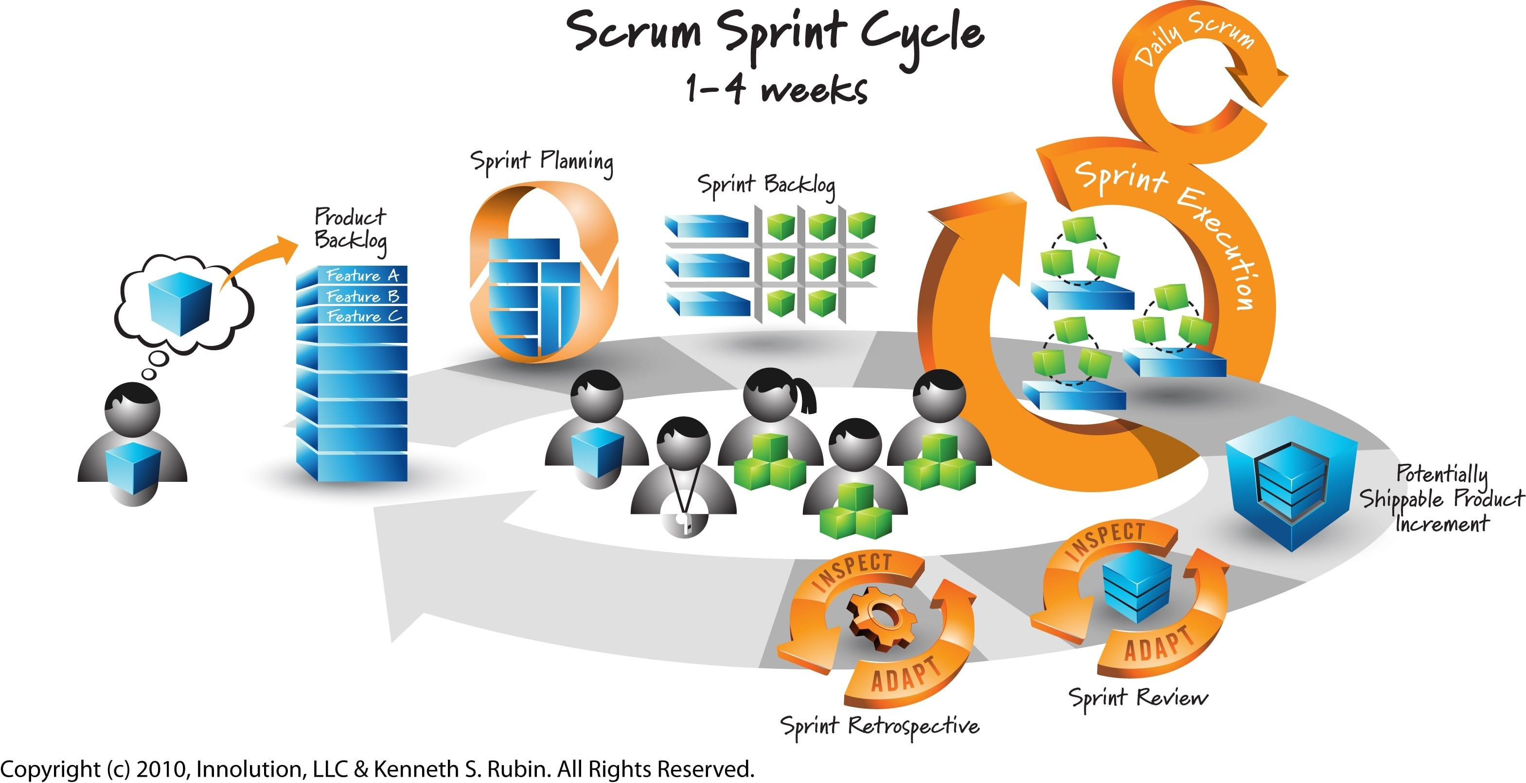 how to handle the first sprint plan
